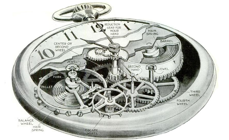 Diagram Of Common Antique Pocket Watches